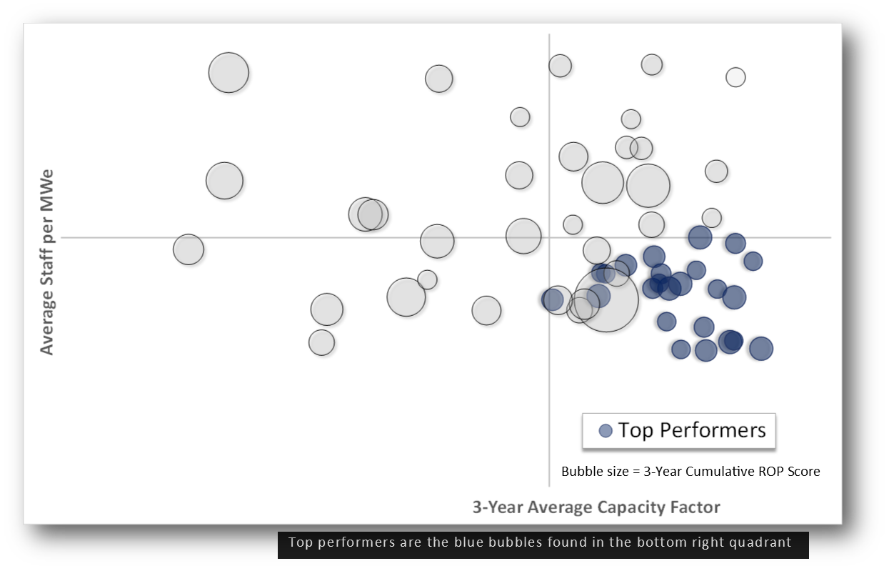 Industry Top Performers | Goodnight Consulting