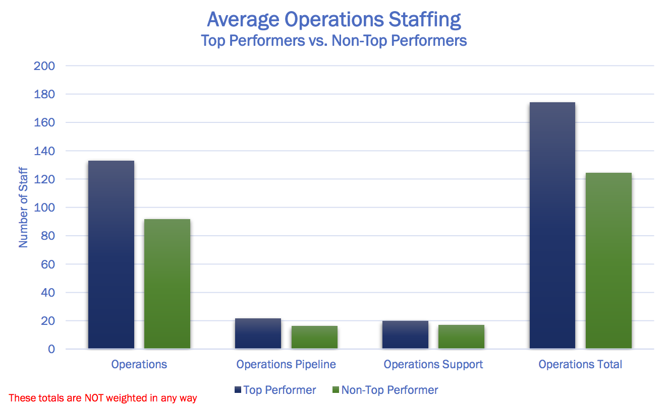 Do You have Top Performer Ops Staffing? | Goodnight Consulting