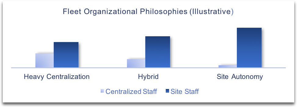 Are You Organized Like A Fleet, Or Just A Loose Confederation Of Sites? | Goodnight Consulting