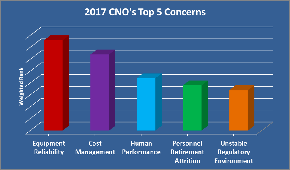 CNO Top Concerns Survey | Goodnight Consulting